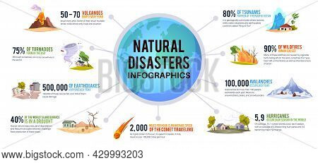 Natural Disaster Infographic. Earth Environmental Cataclysms. Active Or Sleeping Volcanoes. Destruct