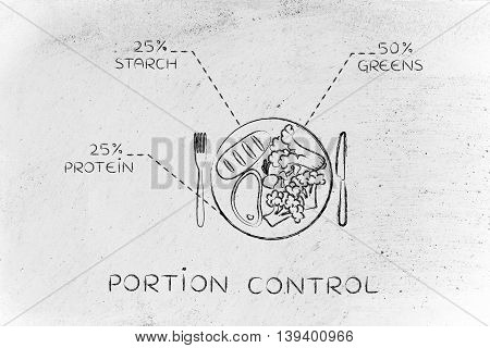 Plate With Healthy Meal And Recommended Portions, Steak Version