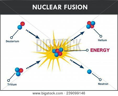 Vector Illustration Of A Nuclear Fusion N