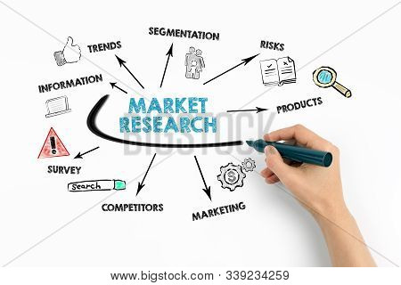 Market Research. Trends, Risks, Competitors And Marketing Concept