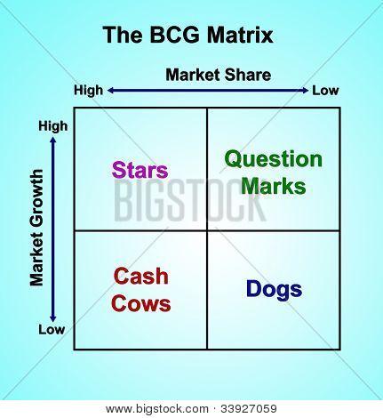The Bcg Matrix Chart (marketing Concept)