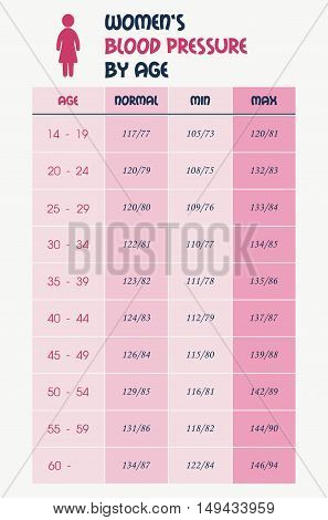 Women's blood pressure chart table  - pink design