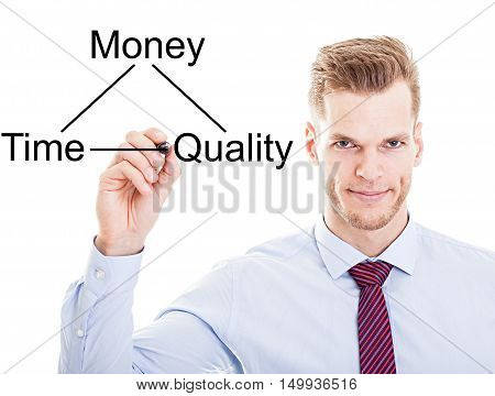 Businessman Drawing A Diagram With The Balance Between Time, Quality And Money..