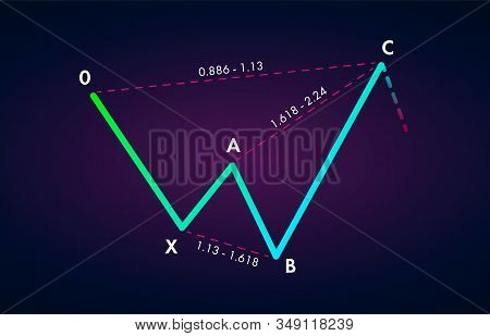 Bearish Shark - Trading Harmonic Patterns In The Currency Markets. Bearish Formation Price Figure, C