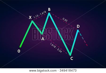 Bearish 5-0 - Trading Harmonic Patterns In The Currency Markets. Bearish Formation Price Figure, Cha