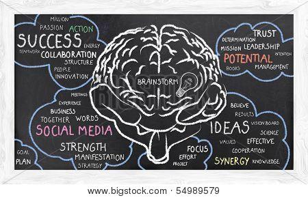 Brainstorm In Word Clouds