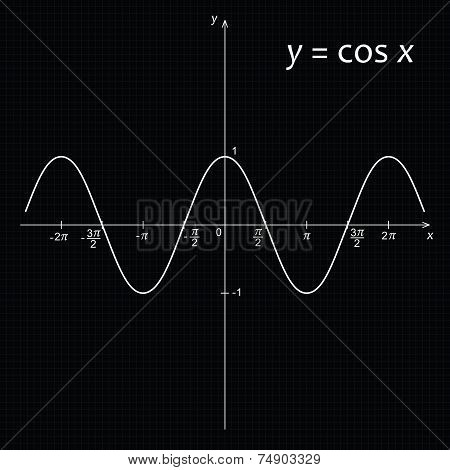 Vector illustration of mathematics function y=cos x poster