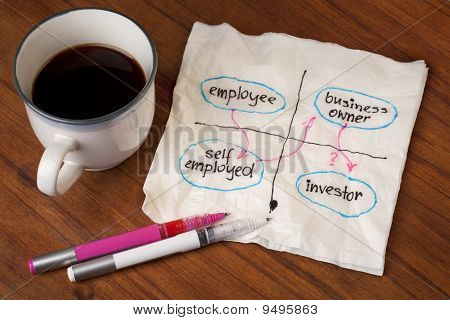 Employee Career Shift