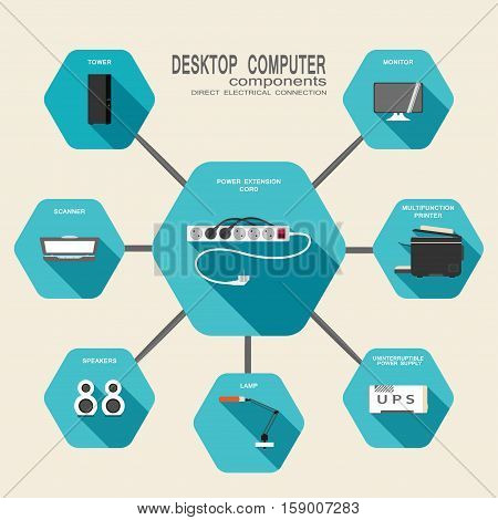 Vector set of hexagon icons of desktop workstation power supply with fulltower case monitor scanner printer lamp uninterruptible power supply speakers on the turquoise background with shadow.