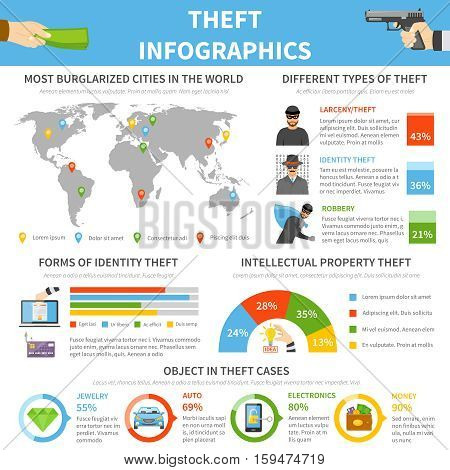 Crime flat infographic template with different types of theft and popular objects for stealing vector illustration