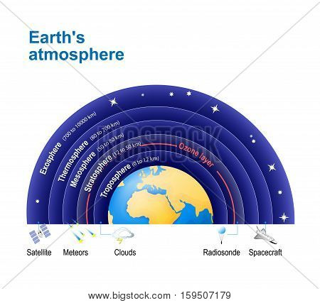 Earth's atmosphere. with Ozone layer. Structure of the atmosphere: Exosphere; Thermosphere; Mesosphere; Stratosphere Troposphere.