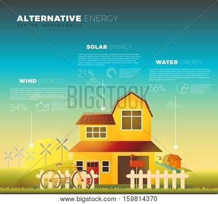 Alternative energy home concept. Renewable energy. Green eco house. Wind solar and water energy