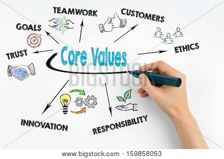 Hand with marker writing - Core Values concept.