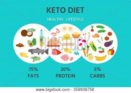Ketogenic Diet Banner, Poster. Nutrition Pyramid: Carbohydrate, Protein And Fats Balance Infographic