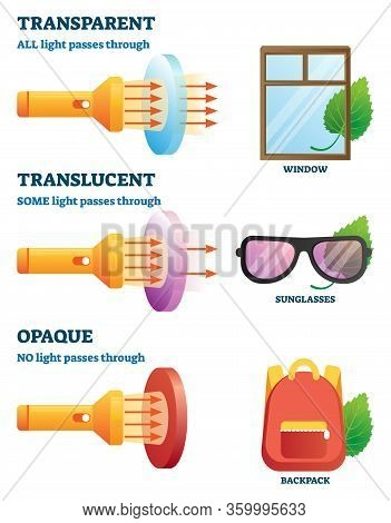 Transparent, Translucent Or Opaque Physical Properties Explanation Vector Illustration. Labeled Exam