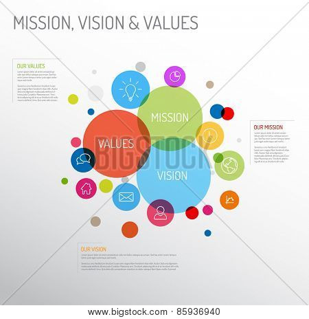 Vector Mission, vision and values diagram schema infographic with colorful circles and simple icons poster