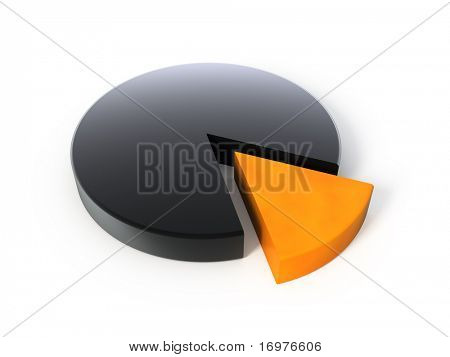 Pie chart poster