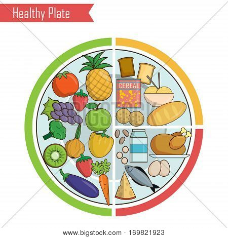 Infographic chart, illustration of a healthy plate nutrition proportions. Shows healthy food balance for successful growth, education and progress
