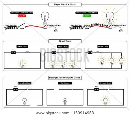 Simple Electrical Circuit types complete and incomplete with all parts open close switch black hot white neutral wires battery plug in series parallel connection direct electricity flow for education