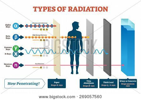 Types Of Radiation Vector Illustration Diagram And Labeled Example Scheme. Shown How Alpha, Beta, Ga