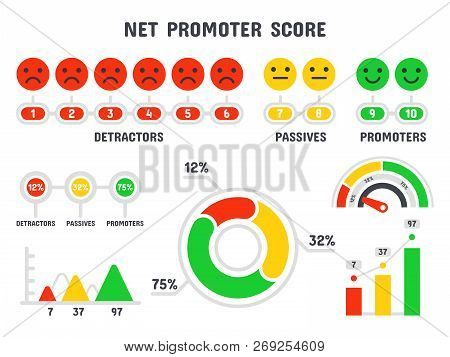 Net Promoter Score Formula. Nps Scale, Promotion Marketing Scoring And Promotional Netting Teamwork