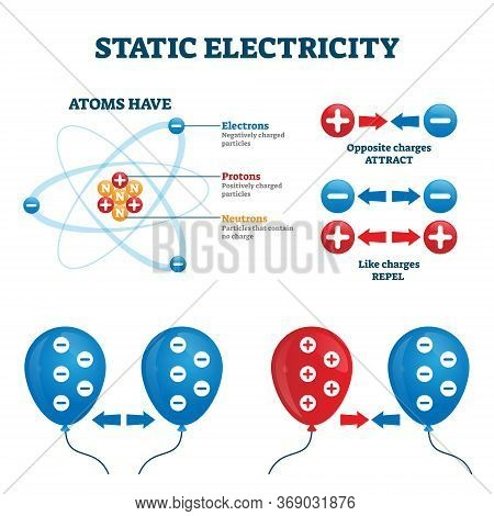 Static Electricity Vector Illustration. Charge Energy Explanation Scheme. Labeled Diagram With Atom