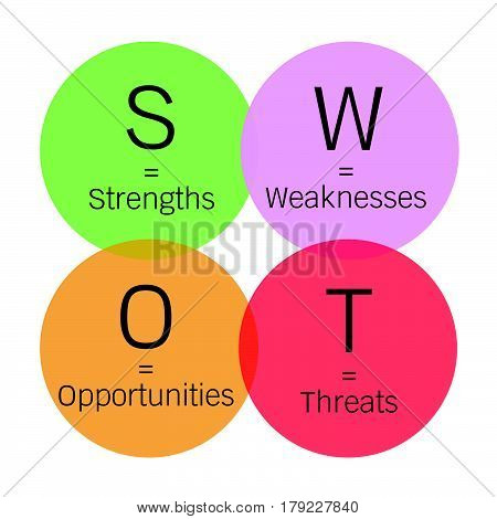 Business Concepts SWOT Analysis Matrix A Structured Planning Method for Evaluate Strengths Weaknesses Opportunities and Threats Involved in Business Project. A Foundation Strategy Management Plan..