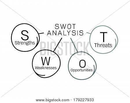 Business Concepts SWOT Analysis Matrix Diagram A Structured Planning Method for Evaluate Strengths Weaknesses Opportunities and Threats Involved in Business Project.