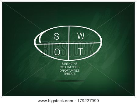Business Concepts SWOT Analysis Matrix A Structured Planning Method Chart for Evaluate Strengths Weaknesses Opportunities and Threats Involved in Business Project on Green Chalkboard.