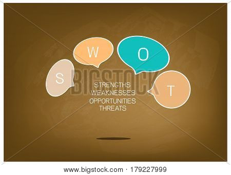Business Concepts SWOT Analysis Matrix A Structured Planning Method Chart for Evaluate Strengths Weaknesses Opportunities and Threats Involved in Business Project on Brown Chalkboard.