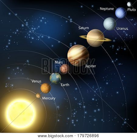 An illustration of the planets of our solar system in orbit around the sun.