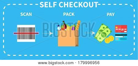 Vector colorful instruction for self checkout. Step by step description of three necessary actions scan pack and pay.