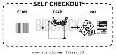 Vector black and white instruction for self checkout. Step by step description of three necessary actions scan pack and pay.