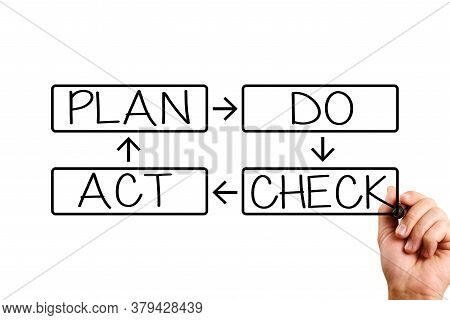 Plan Do Check Act. Male Hand Writing Plan Do Check Act. Business Concept