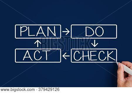 Plan Do Check Act. Male Hand Writing Plan Do Check Act. Business Concept