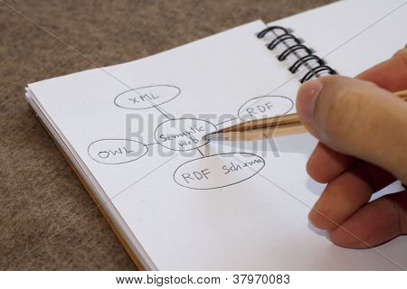 Semantic web diagram