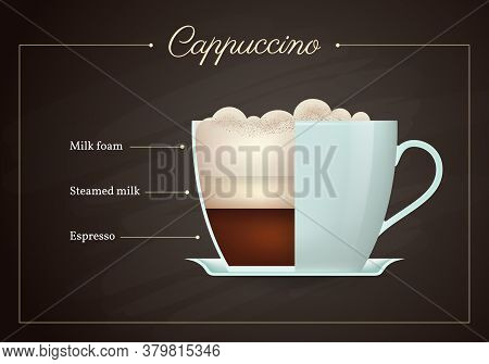 Cappuccino Coffee Drink Recipe. Cup Of Hot Tasty Beverage On Blackboard. Preparation Guide With Laye