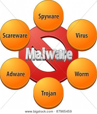 Technical strategy concept infographic diagram illustration of malware
