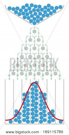 The mathematics of the Galton board with normal distribution and Gaussian bell curve. Also quincunx, bean machine or Galton box. Device to demonstrate the central limit theorem. Illustration. Vector.