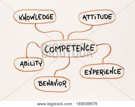 competence concept  - mind map sketch on paper poster
