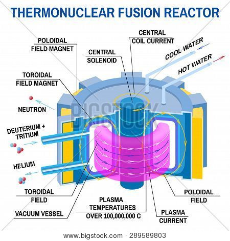 Thermonuclear Fusion Reactor Diagram. Vector Illustration. Way To New Energy. Device That Receives E