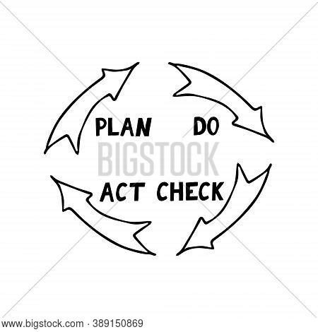 Quality Cycle Pdca Plan Do Check Act Sketch Hand Drawn Icon Concept Management, Performance Improvem