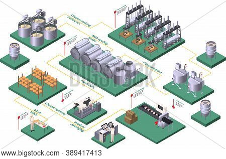 Dairy Production Isometric Flowchart With Pasteurization And Fresh Milk Symbols Vector Illustration
