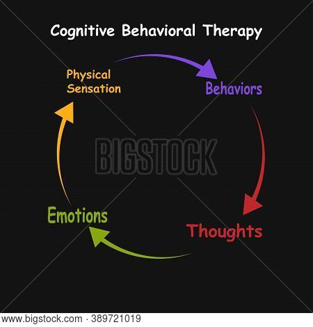 Diagram Of Cognitive Behavioral Therapy With Keywords. Eps 10