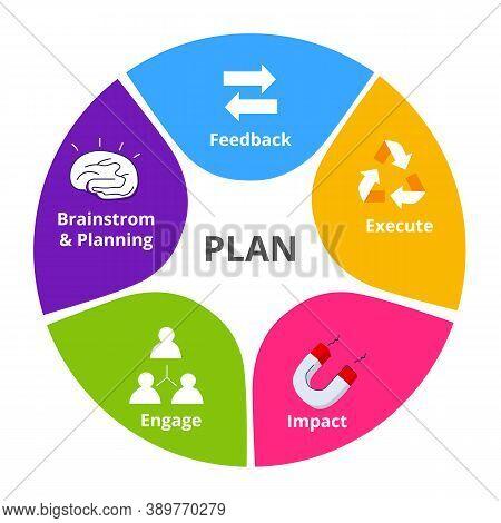 Planning Executing Ideas Circle Diagram Infographic Brainstorm Feedback Execute Impact Engage White