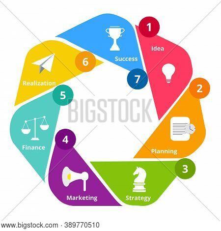 Step Idea Success Realization Diagram Infographic Idea Planning Strategy Marketing Finance Realizati