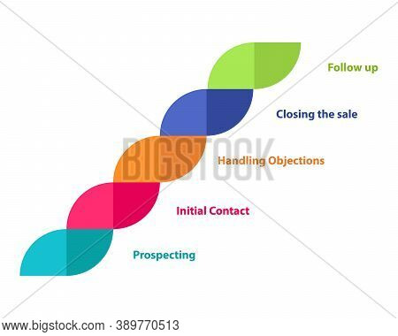 Selling Process Diagram Infographic Prospecting Initial Contact Handling Objections Closing The Sale