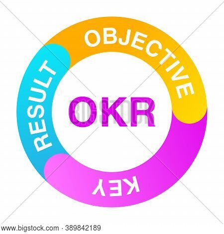 Okr Objectives And Key Results .business Concept.