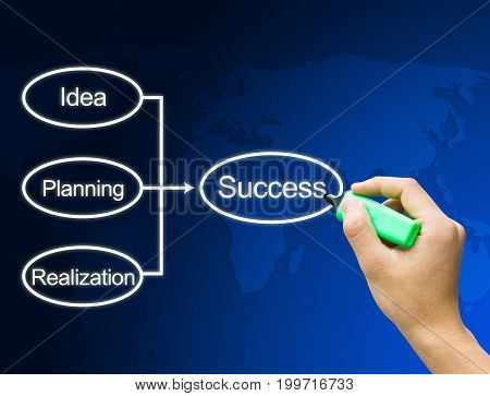 hand writing structure to success from idea, planning, realization