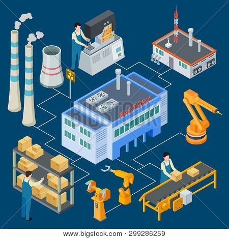 Isometric factory with robotic machinery, workers, smokestack vector flowchart illustration. Production machinery industry, machine factory conveyor poster